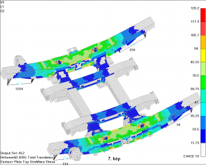 A forgóvázkeret FEA modellje
