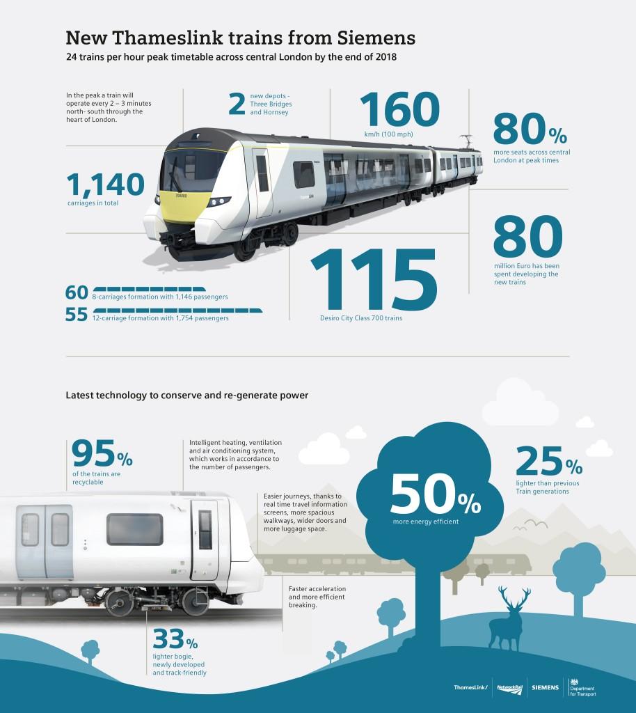Neue Züge von Siemens für Thameslink-Strecke / New Siemens Thameslink Trains from Siemens